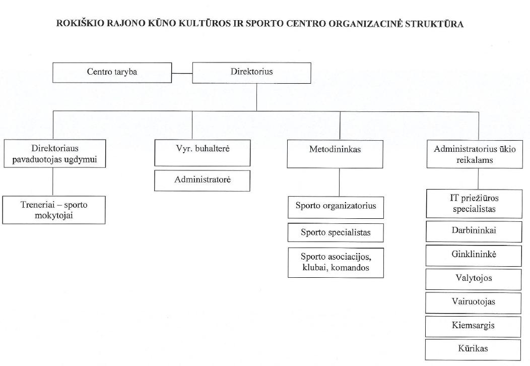 Rokiškio KKSC organizacinė struktūra